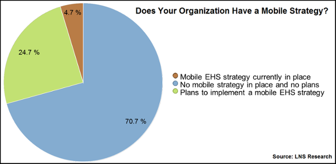 Mobile-First EHS Strategy